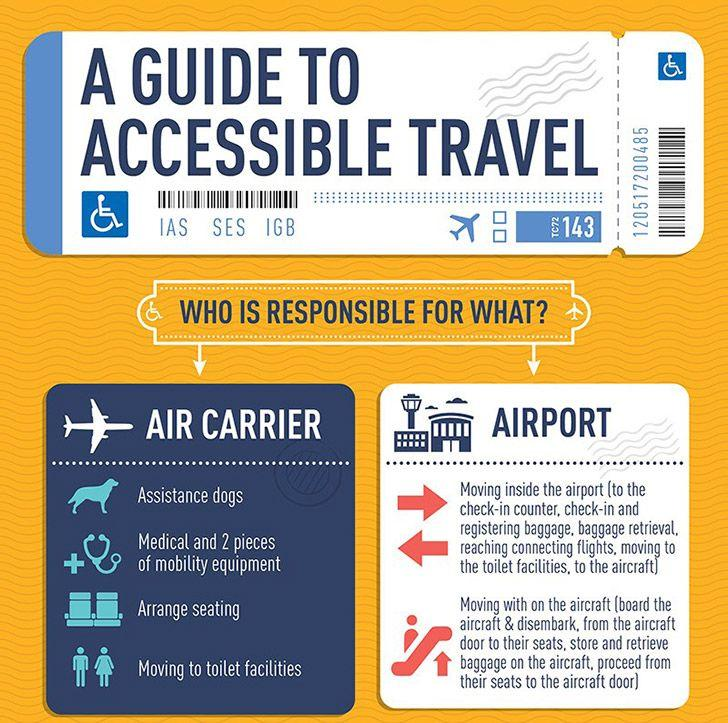A Guide to Accessible Travel Infographic