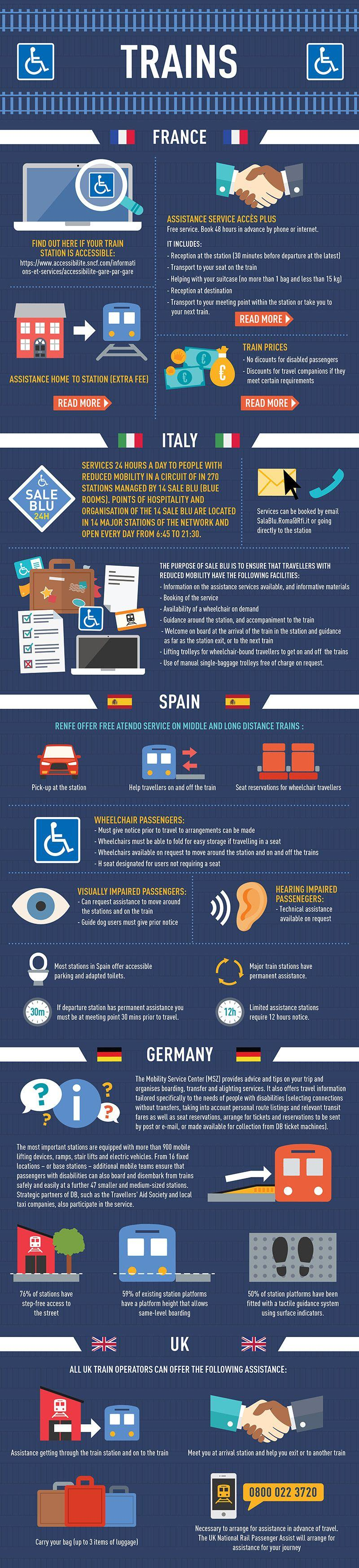 A Guide to Accessible Travel Infographic - Trains
