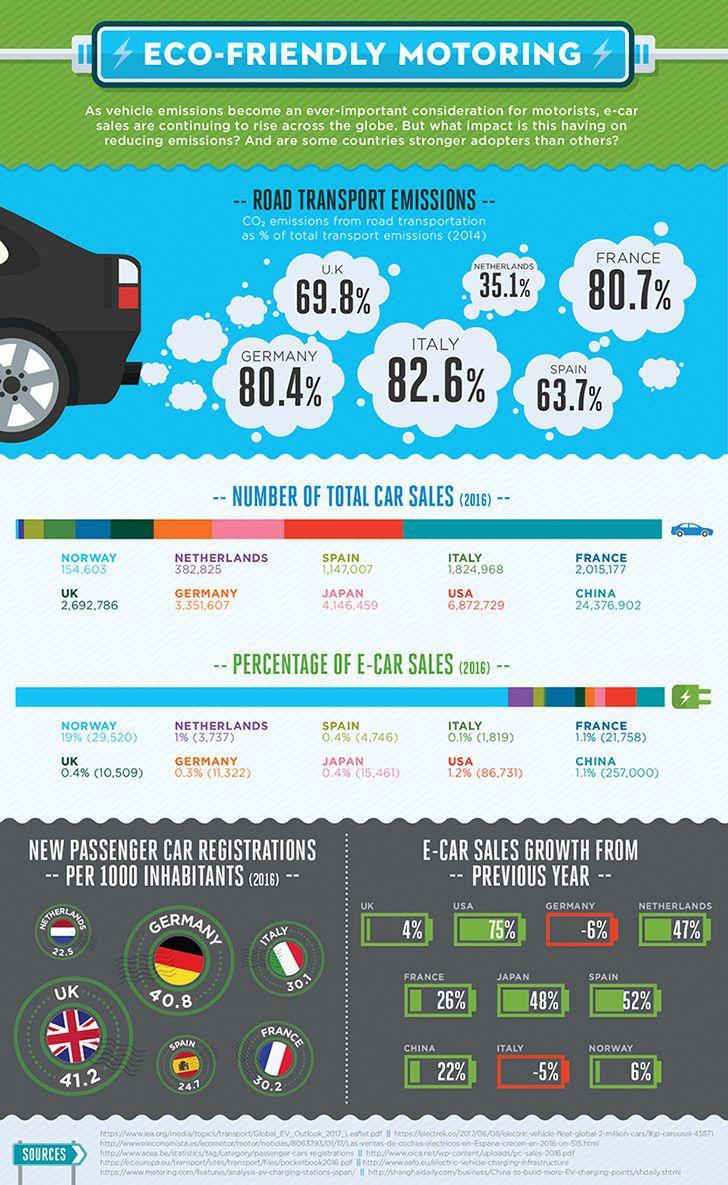 Infographic comparing electric car sales and motoring trends in europe