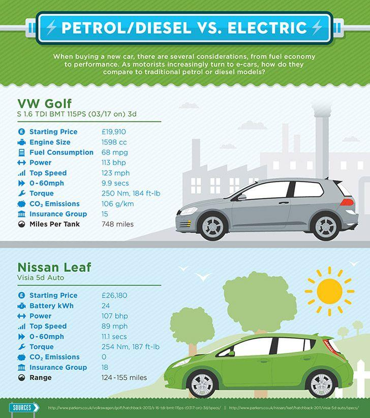 A comparison of the characteristics of a diesel and an electric car